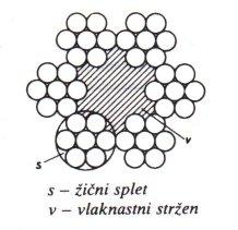 Pri vrveh s strzenom je 6 zicnih spletov ( v izvedbah kakor pri vrveh